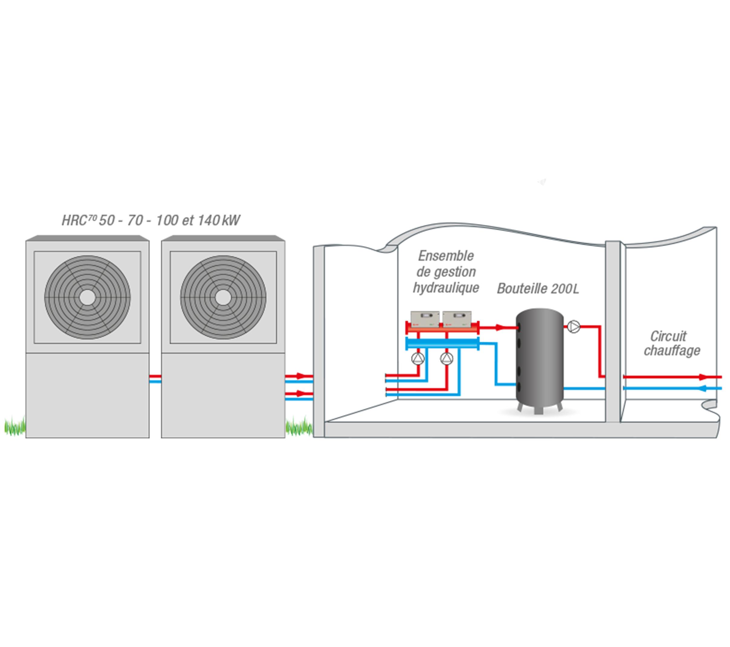 installation-hrc-cascade